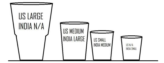 Glass sizes