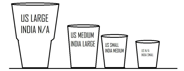 Glass sizes